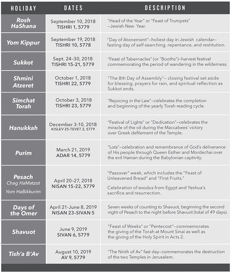 Jewish Holidays Calendar Messianic Jewish Bible Institute